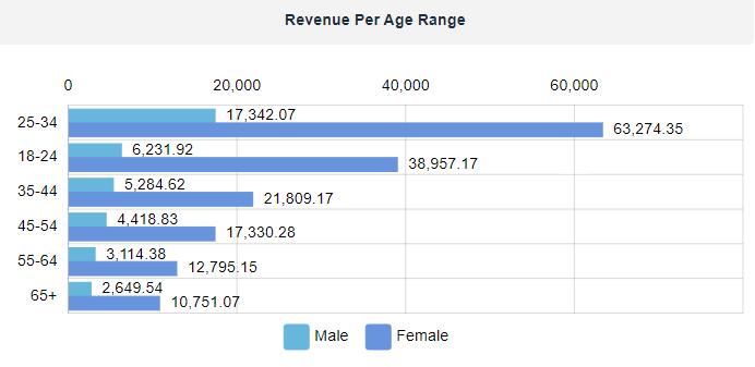 ontrack-analytics-app-revenue-per-age-range