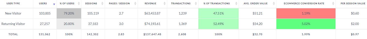 New-vs-Returning-Visitors-Ontrack-Analytics-Screenshot-Detailed-Report