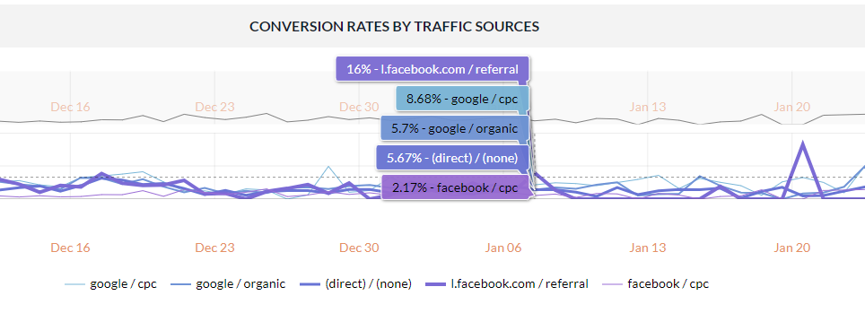 Ontrack Analytics Landing Pages Report Conversion rate by traffic source